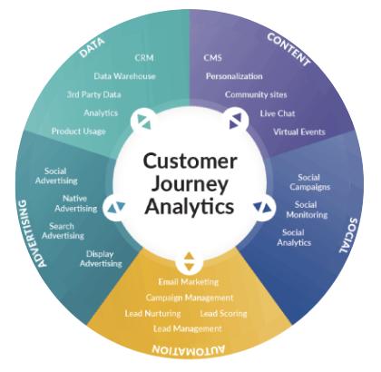 customer journey analytics