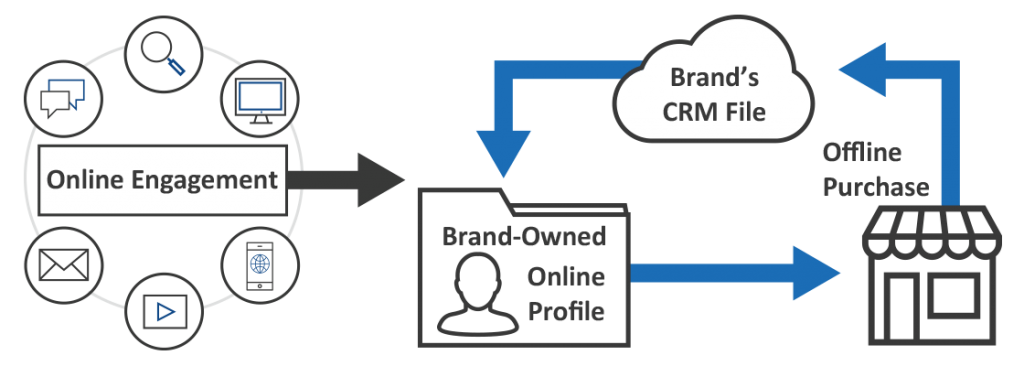CRM Syncs