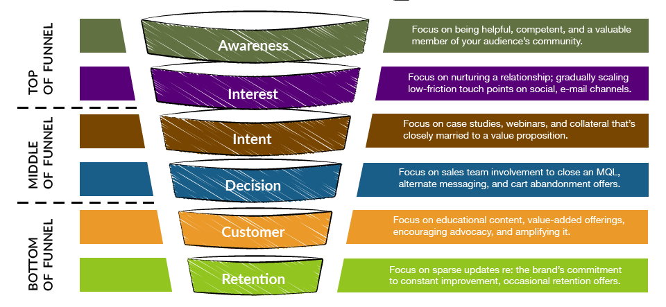 digital marketing funnel northcutt